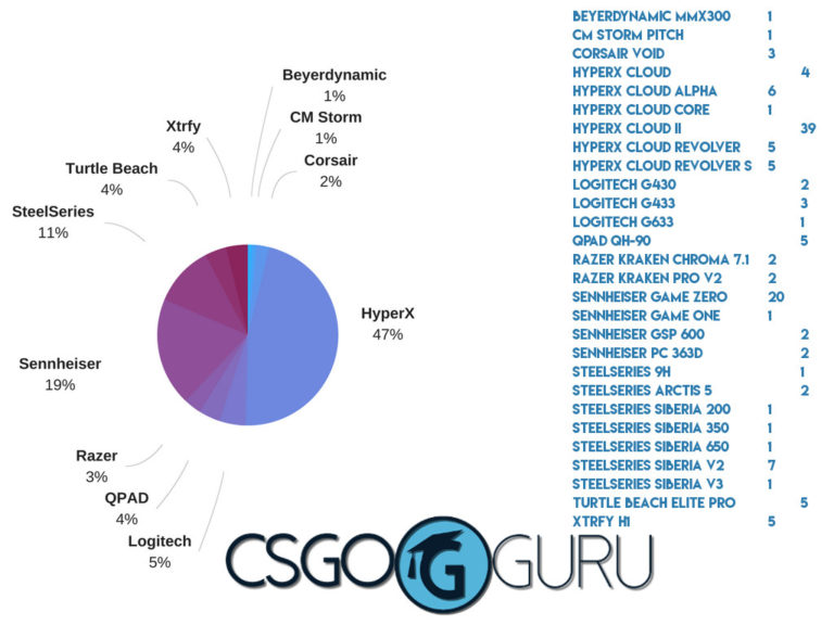 Gaming Headsets Used By Professional CS:GO Players