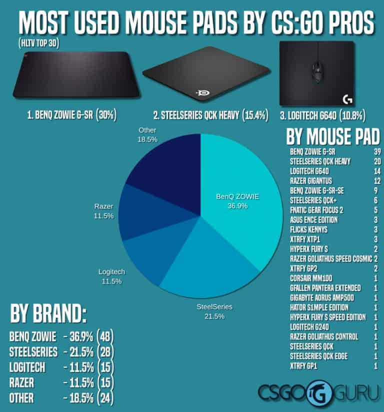 Infographic about most used mouse pads by professional CS:GO players