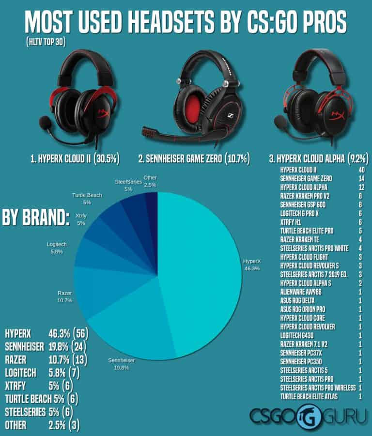 Infographic about most used headsets by CS:GO pros